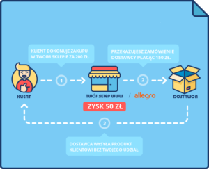 dropshipping-co-to-jest